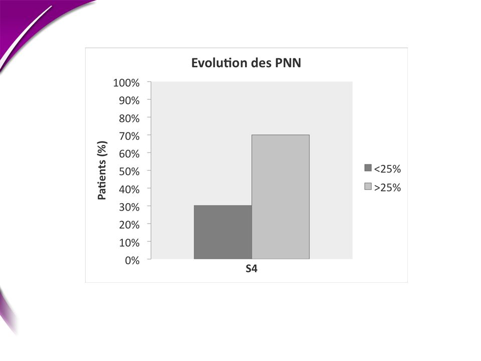 Seuil 25%