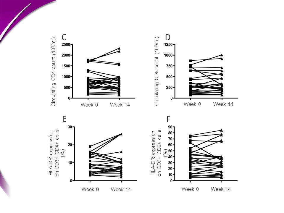 HLA-DR expression on CD3+ CD4+ cells (%) Week 0Week 14 HLA-DR expression on CD3+ CD8+ cells (%) Week 0Week 14 C D E F Circulating CD4 count (10 3 /ml)