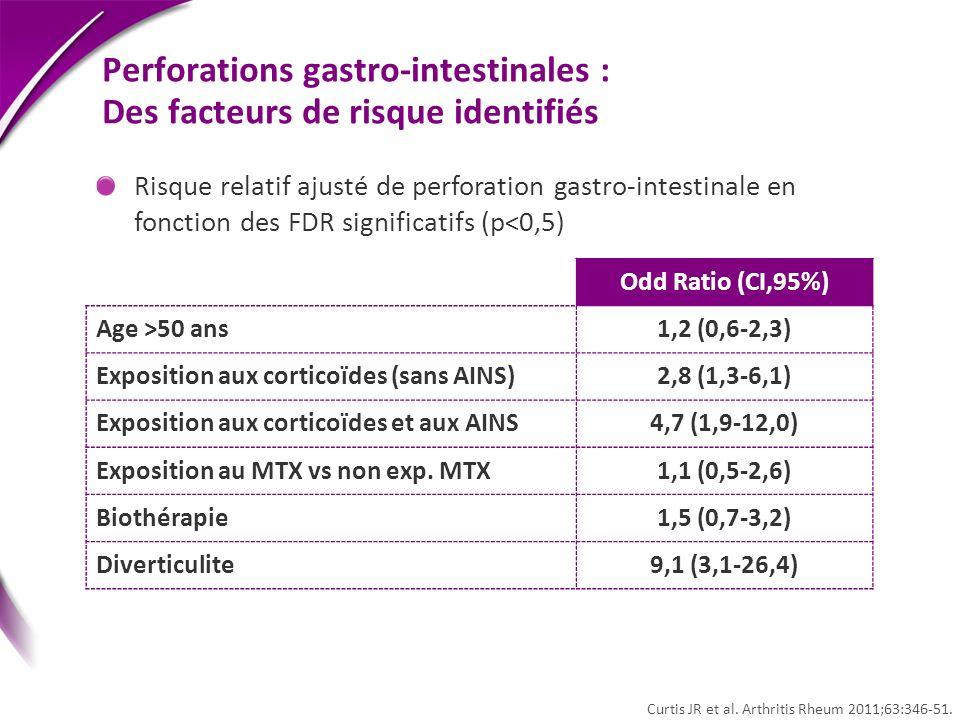 Perforations gastro-intestinales : Des facteurs de risque identifiés Odd Ratio (CI,95%) Age >50 ans1,2 (0,6-2,3) Exposition aux corticoïdes (sans AINS