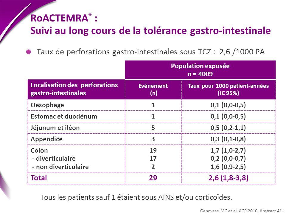 Taux de perforations gastro-intestinales sous TCZ : 2,6 /1000 PA Population exposée n = 4009 Localisation des perforations gastro-intestinales Evéneme