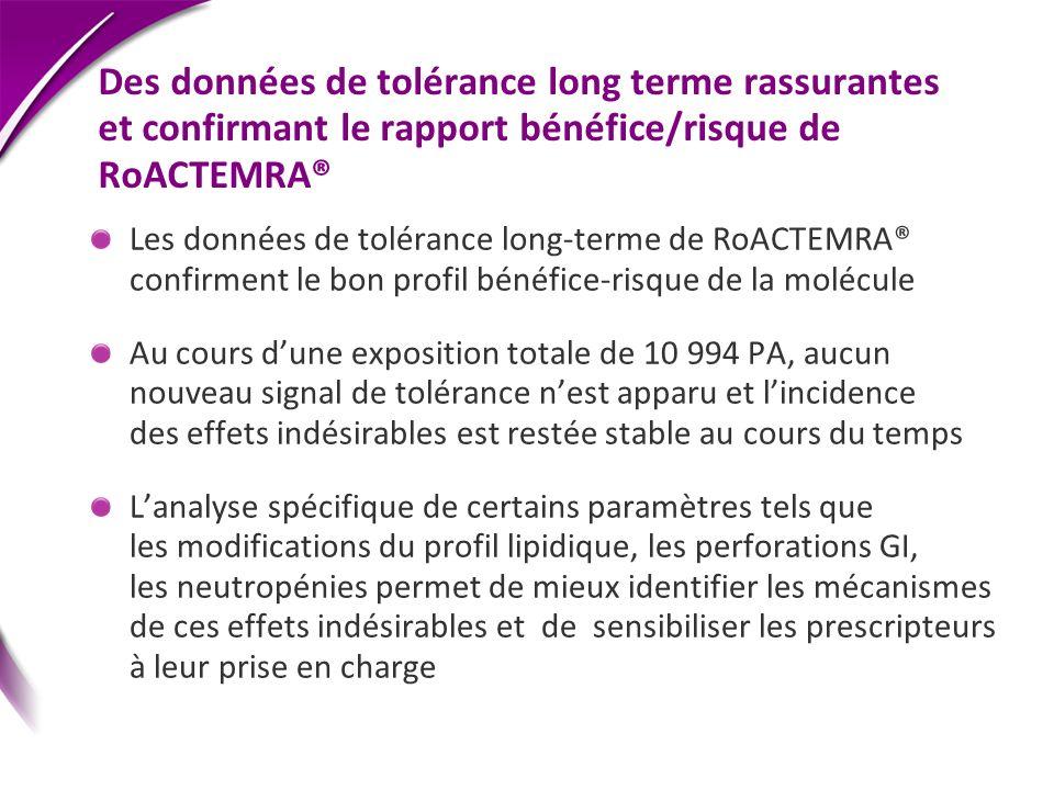 Des données de tolérance long terme rassurantes et confirmant le rapport bénéfice/risque de RoACTEMRA® Les données de tolérance long-terme de RoACTEMR