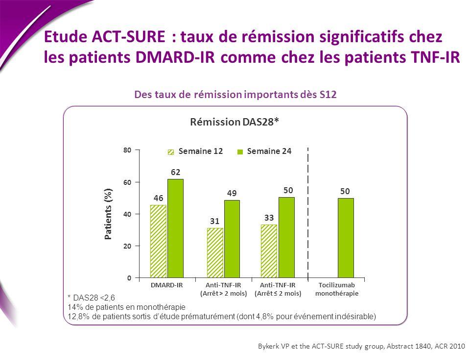 Rémission DAS28* Patients (%) Semaine 12Semaine 24 46 31 33 62 49 50 0 20 40 60 80 DMARD-IRAnti-TNF-IR (Arrêt > 2 mois) Anti-TNF-IR (Arrêt 2 mois) Toc