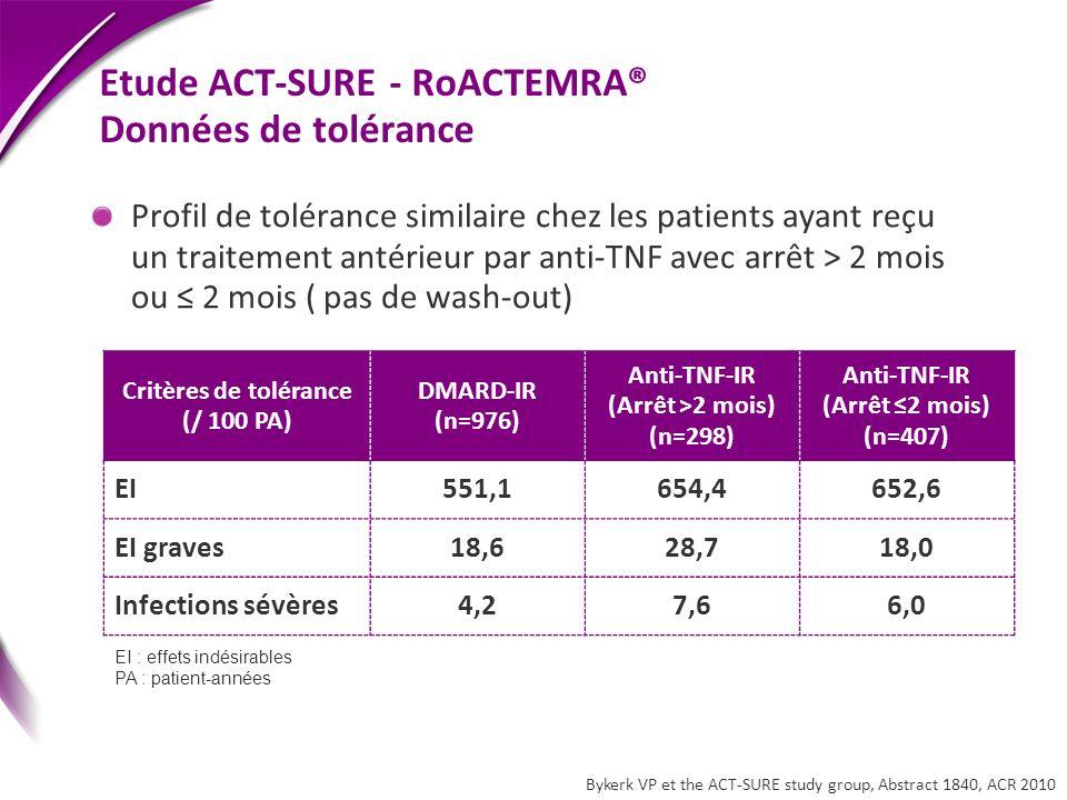 Profil de tolérance similaire chez les patients ayant reçu un traitement antérieur par anti-TNF avec arrêt > 2 mois ou 2 mois ( pas de wash-out) Critè