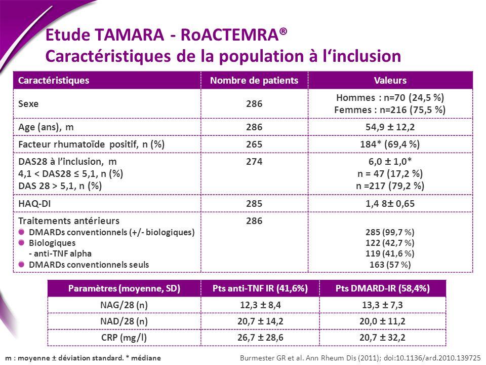 m : moyenne ± déviation standard. * médiane Paramètres (moyenne, SD)Pts anti-TNF IR (41,6%)Pts DMARD-IR (58,4%) NAG/28 (n)12,3 ± 8,413,3 ± 7,3 NAD/28