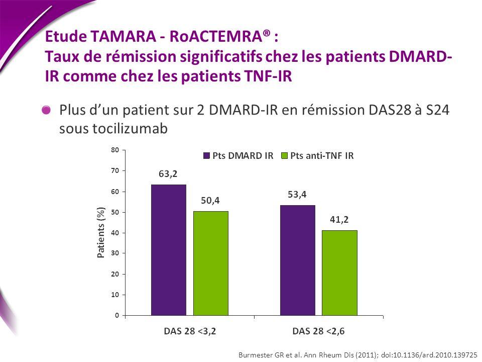 Burmester GR et al. Ann Rheum Dis (2011); doi:10.1136/ard.2010.139725 Etude TAMARA - RoACTEMRA® : Taux de rémission significatifs chez les patients DM