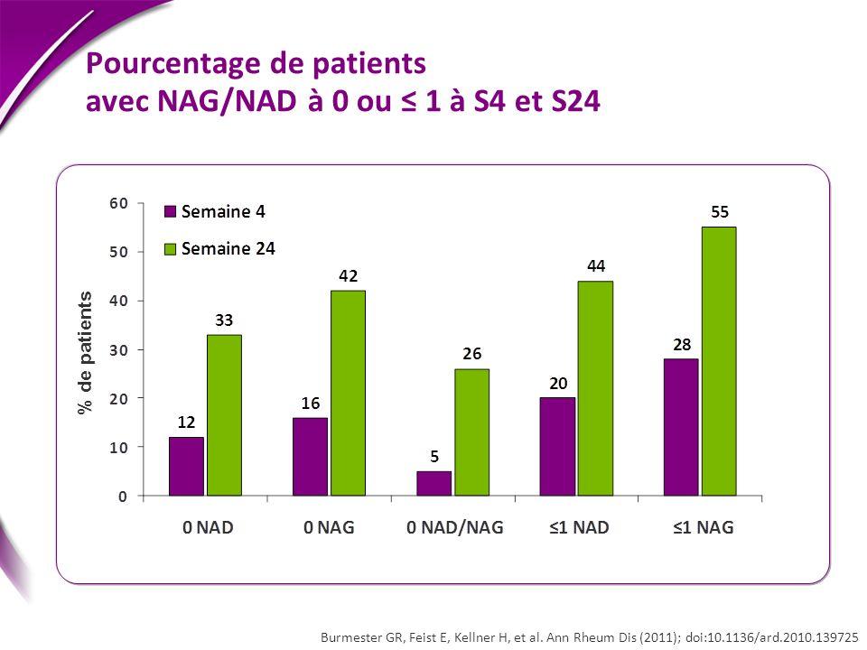 % de patients Pourcentage de patients avec NAG/NAD à 0 ou 1 à S4 et S24 Burmester GR, Feist E, Kellner H, et al. Ann Rheum Dis (2011); doi:10.1136/ard