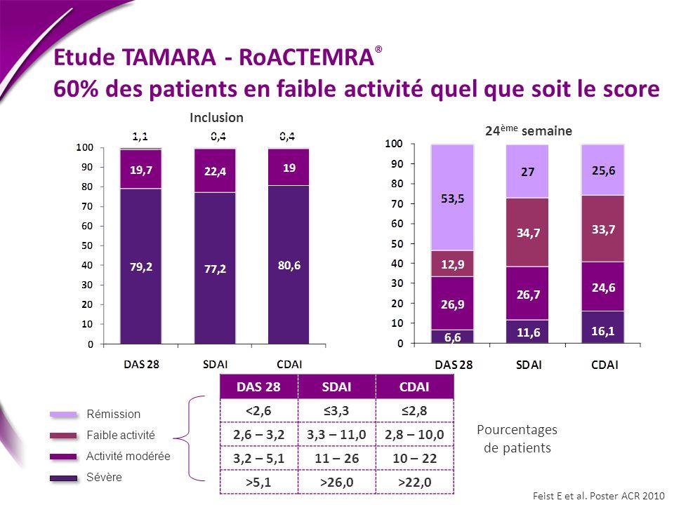 Etude TAMARA - RoACTEMRA ® 60% des patients en faible activité quel que soit le score Rémission Faible activité Activité modérée Sévère Pourcentages d