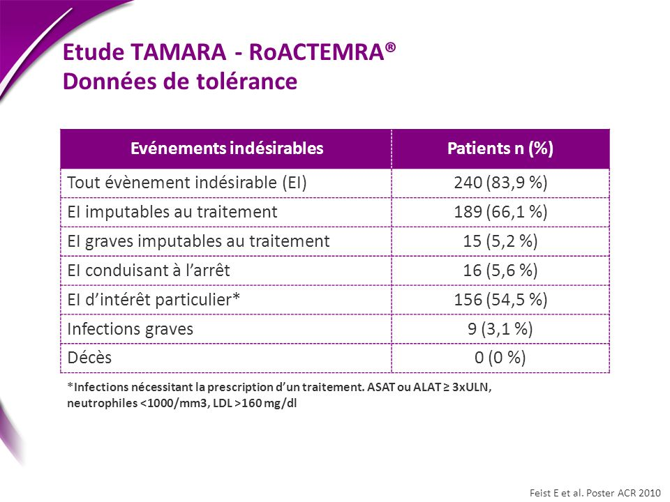 Etude TAMARA - RoACTEMRA® Données de tolérance Evénements indésirablesPatients n (%) Tout évènement indésirable (EI)240 (83,9 %) EI imputables au trai