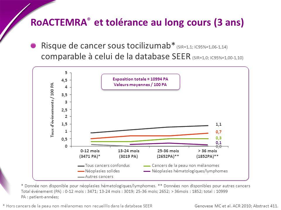 Genovese MC et al. ACR 2010; Abstract 411. * Donnée non disponible pour néoplasies hématologiques/lymphomes. ** Données non disponibles pour autres ca