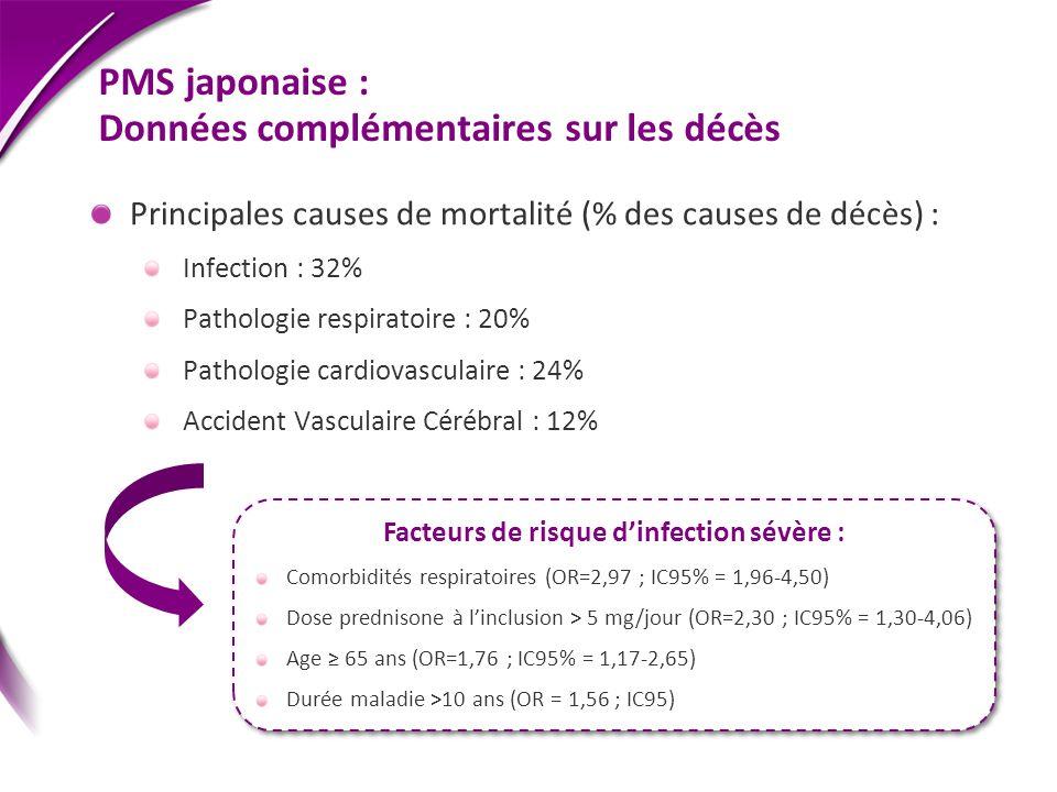 PMS japonaise : Données complémentaires sur les décès Principales causes de mortalité (% des causes de décès) : Infection : 32% Pathologie respiratoir