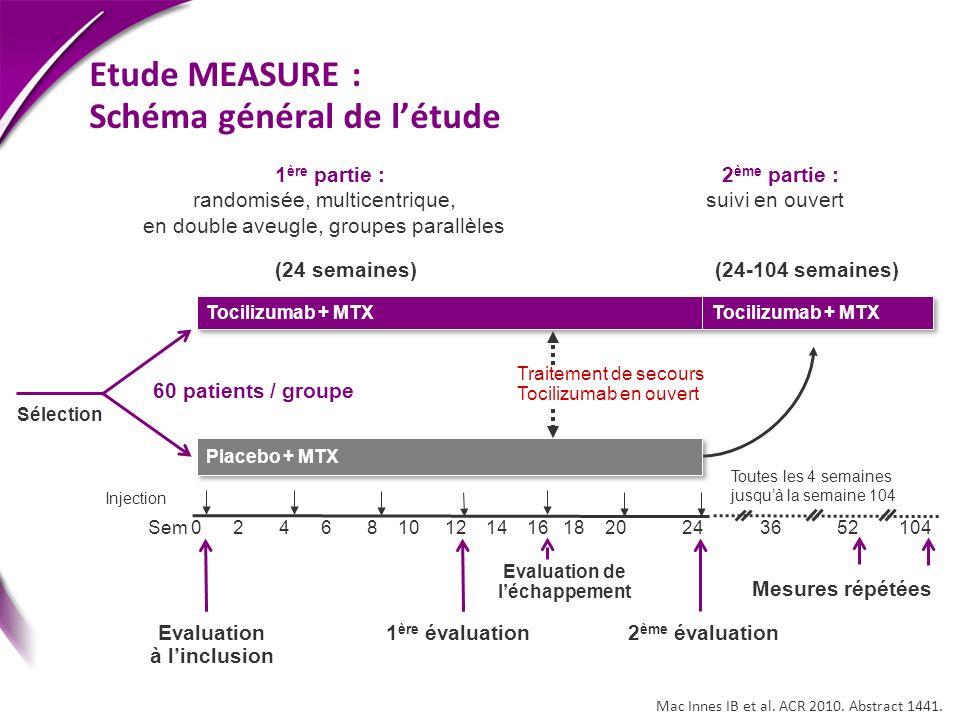 Etude MEASURE : Schéma général de létude Injection Tocilizumab + MTX Placebo + MTX Sem 0 2 4 6 8 10 12 14 16 18 20 24 36 52 104 1 ère partie : randomi