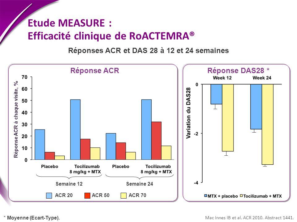Etude MEASURE : Efficacité clinique de RoACTEMRA® Mac Innes IB et al. ACR 2010. Abstract 1441. Réponse ACRRéponse DAS28 * Semaine 12 Semaine 24 ACR 20