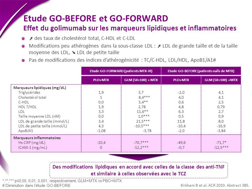 Etude GO-BEFORE et GO-FORWARD Effet du golimumab sur les marqueurs lipidiques et inflammatoires Des modifications lipidiques en accord avec celles de