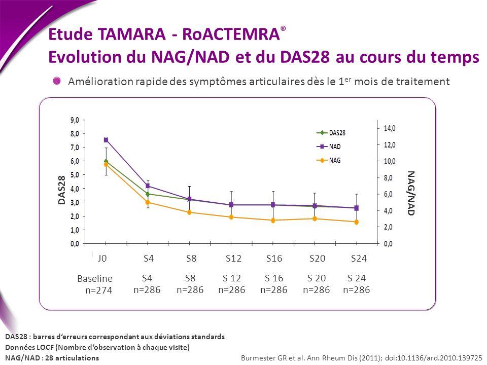 DAS28 : barres derreurs correspondant aux déviations standards Données LOCF (Nombre dobservation à chaque visite) NAG/NAD : 28 articulations Burmester
