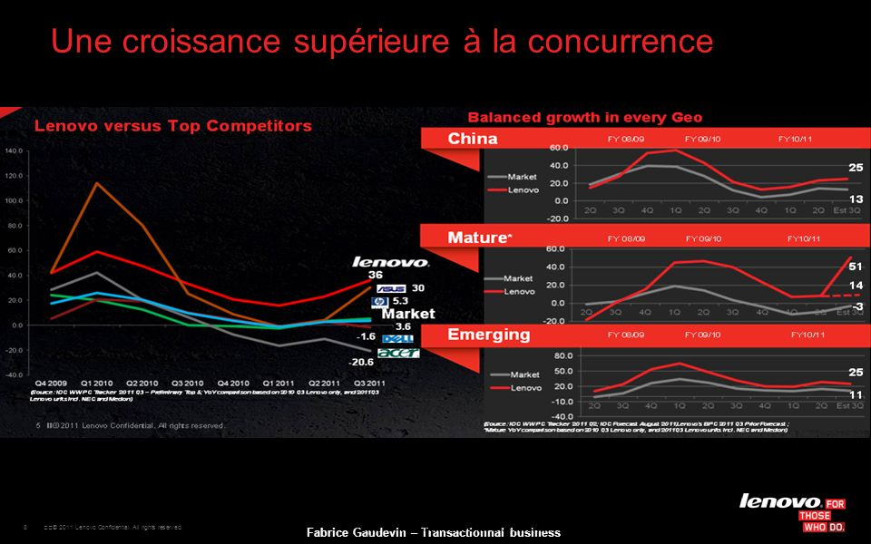 8 © 2011 Lenovo Confidential. All rights reserved. Fabrice Gaudevin – Transactionnal business Une croissance supérieure à la concurrence (Source: ID