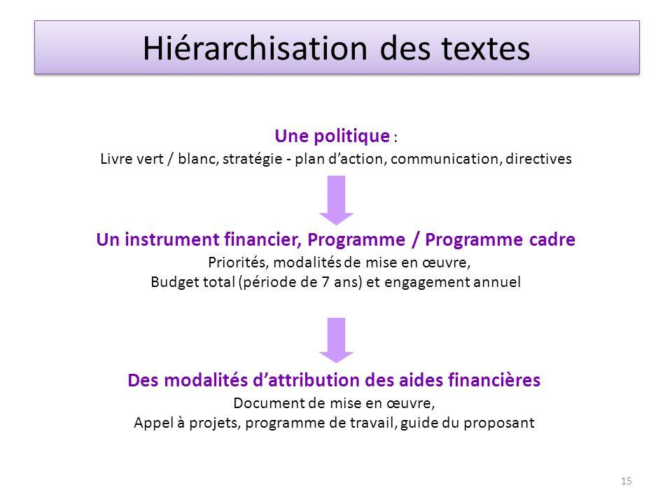 Une politique : Livre vert / blanc, stratégie - plan daction, communication, directives Un instrument financier, Programme / Programme cadre Priorités
