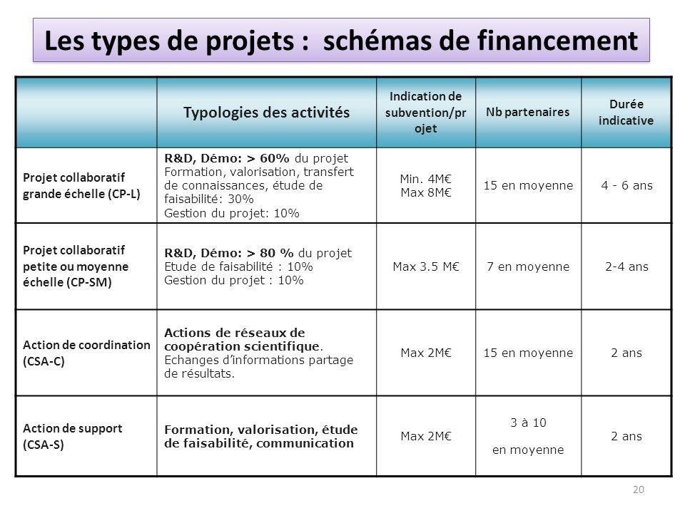 Typologies des activités Indication de subvention/pr ojet Nb partenaires Durée indicative Projet collaboratif grande échelle (CP-L) R&D, Démo: > 60% d