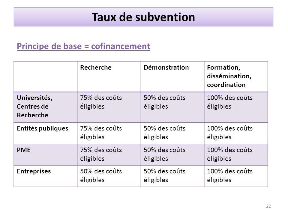 Taux de subvention Principe de base = cofinancement RechercheDémonstrationFormation, dissémination, coordination Universités, Centres de Recherche 75%