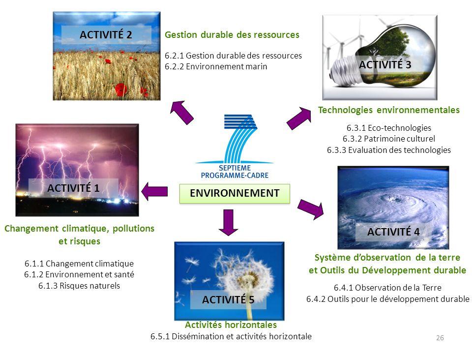 ENVIRONNEMENT Gestion durable des ressources 6.2.1 Gestion durable des ressources 6.2.2 Environnement marin Système dobservation de la terre et Outils