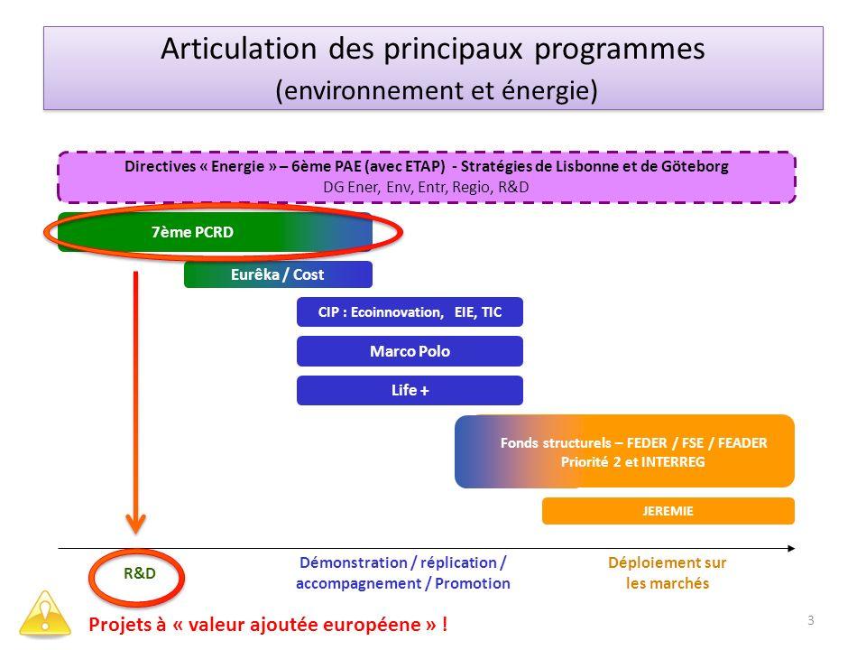 CIP : Ecoinnovation, EIE, TIC Eurêka / Cost R&D Démonstration / réplication / accompagnement / Promotion Déploiement sur les marchés Directives « Ener