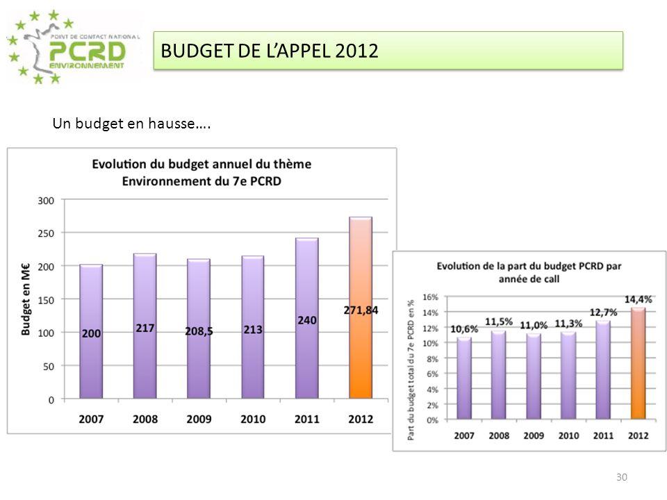 Un budget en hausse…. BUDGET DE LAPPEL 2012 30