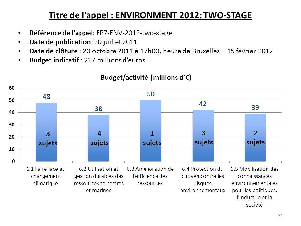 Titre de lappel : ENVIRONMENT 2012: TWO-STAGE Référence de lappel: FP7-ENV-2012-two-stage Date de publication: 20 juillet 2011 Date de clôture : 20 oc