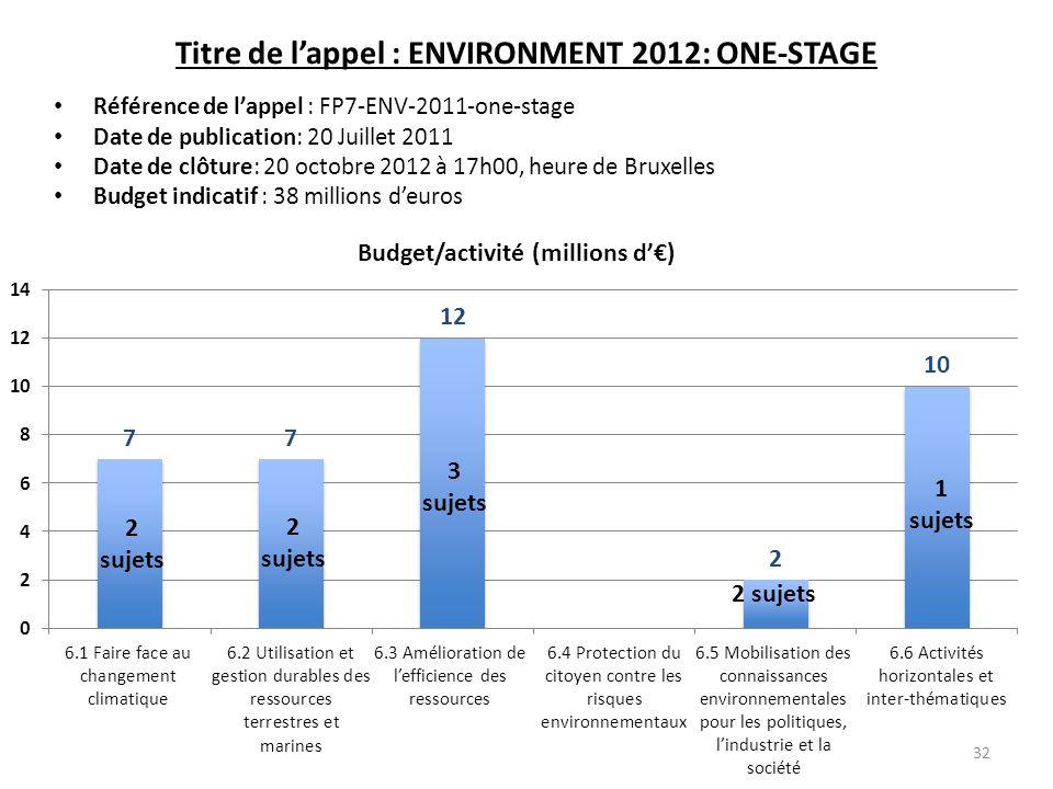 Titre de lappel : ENVIRONMENT 2012: ONE-STAGE Référence de lappel : FP7-ENV-2011-one-stage Date de publication: 20 Juillet 2011 Date de clôture: 20 oc
