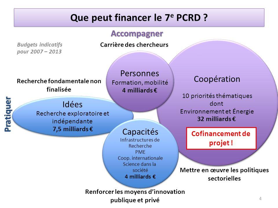 Budgets indicatifs pour 2007 – 2013 Accompagner Pratiquer Idées Recherche exploratoire et indépendante 7,5 milliards Idées Recherche exploratoire et i