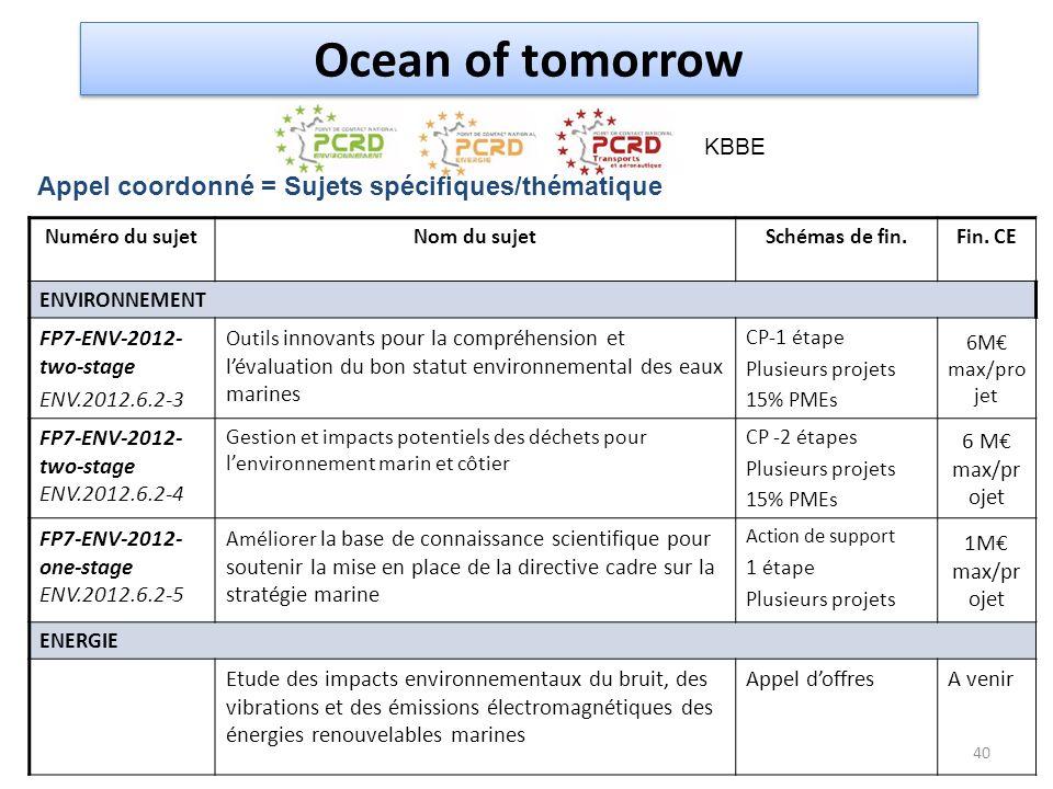 Numéro du sujetNom du sujetSchémas de fin.Fin. CE ENVIRONNEMENT FP7-ENV-2012- two-stage ENV.2012.6.2-3 Outils innovants pour la compréhension et léval