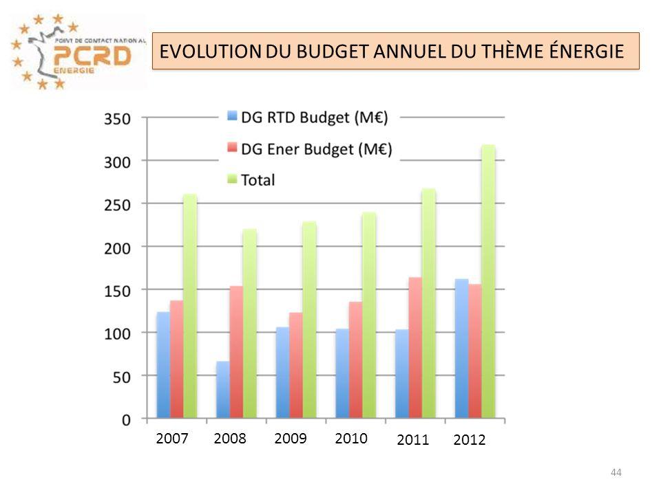 2007 2008 20092010 20112012 EVOLUTION DU BUDGET ANNUEL DU THÈME ÉNERGIE 44