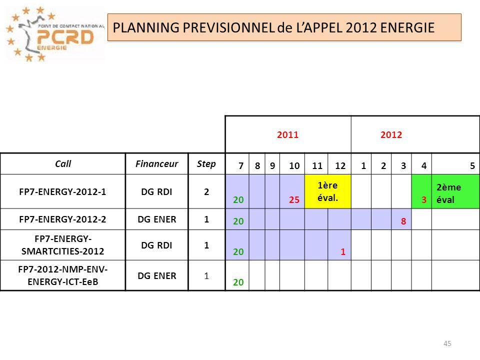 PLANNING PREVISIONNEL de LAPPEL 2012 ENERGIE 20112012 CallFinanceurStep 78910111212345 FP7-ENERGY-2012-1DG RDI2 20 25 1ère éval. 3 2ème éval FP7-ENERG
