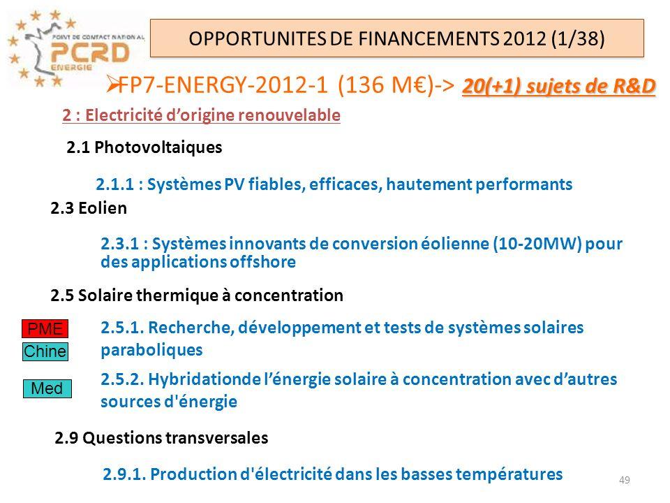 20(+1) sujets de R&D FP7-ENERGY-2012-1 (136 M)-> 20(+1) sujets de R&D OPPORTUNITES DE FINANCEMENTS 2012 (1/38) 2.3 Eolien 2.3.1 : Systèmes innovants d