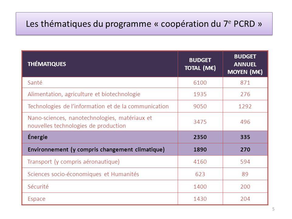 Les thématiques du programme « coopération du 7 e PCRD » THÉMATIQUES BUDGET TOTAL (M) BUDGET ANNUEL MOYEN (M) Santé6100871 Alimentation, agriculture e