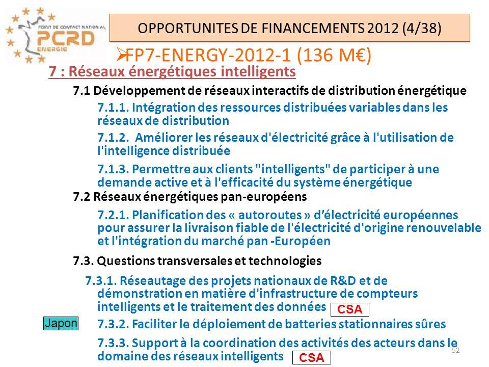 FP7-ENERGY-2012-1 (136 M) OPPORTUNITES DE FINANCEMENTS 2012 (4/38) 7 : Réseaux énergétiques intelligents 7.1 Développement de réseaux interactifs de d