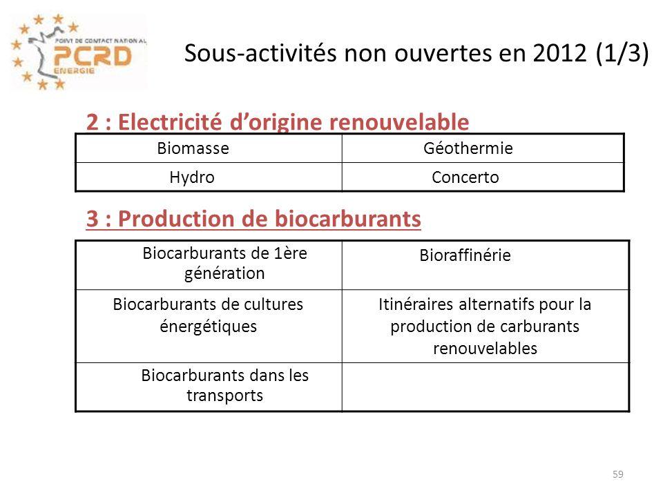 2 : Electricité dorigine renouvelable 3 : Production de biocarburants Sous-activités non ouvertes en 2012 (1/3) Biomasse Géothermie Hydro Concerto Bio