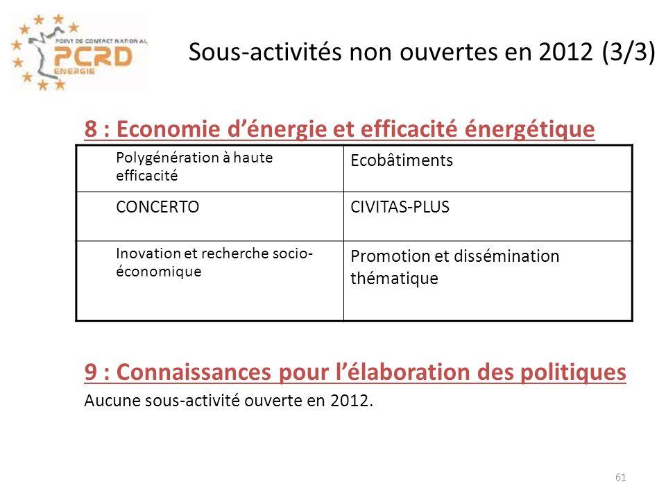 8 : Economie dénergie et efficacité énergétique 9 : Connaissances pour lélaboration des politiques Aucune sous-activité ouverte en 2012. Sous-activité