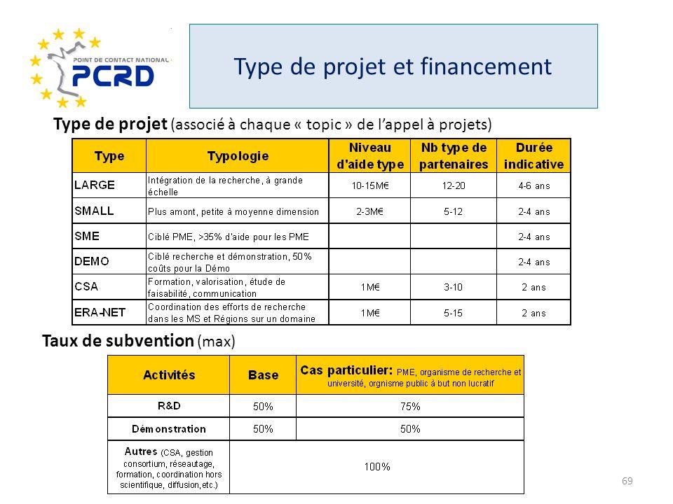 Type de projet et financement Type de projet (associé à chaque « topic » de lappel à projets) Taux de subvention (max) 69