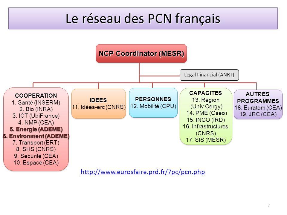 NCP Coordinator (MESR) COOPERATION 1. Santé (INSERM) 2. Bio (INRA) 3. ICT (UbiFrance) 4. NMP (CEA) 5. Energie (ADEME) 6. Environment (ADEME) 7. Transp