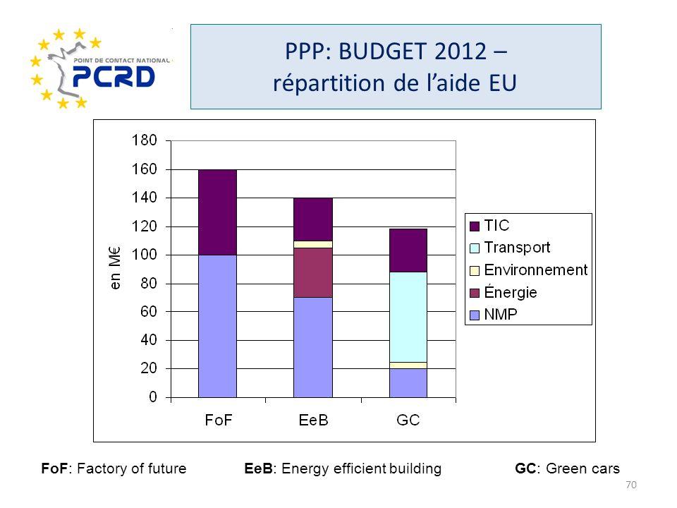 PPP: BUDGET 2012 – répartition de laide EU FoF: Factory of futureEeB: Energy efficient buildingGC: Green cars 70