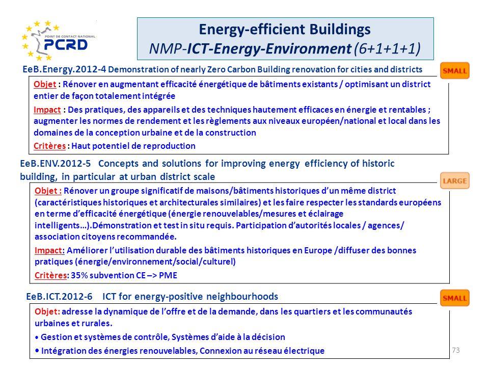 Objet : Rénover en augmentant efficacité énergétique de bâtiments existants / optimisant un district entier de façon totalement intégrée Impact : Des