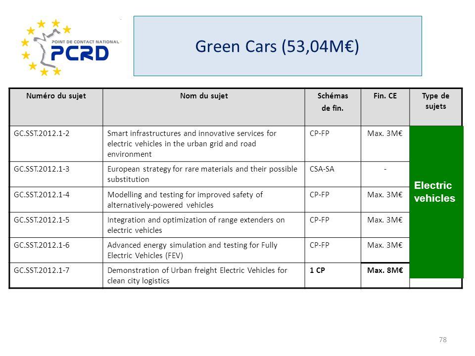 Numéro du sujetNom du sujetSchémas de fin. Fin. CEType de sujets GC.SST.2012.1-2Smart infrastructures and innovative services for electric vehicles in
