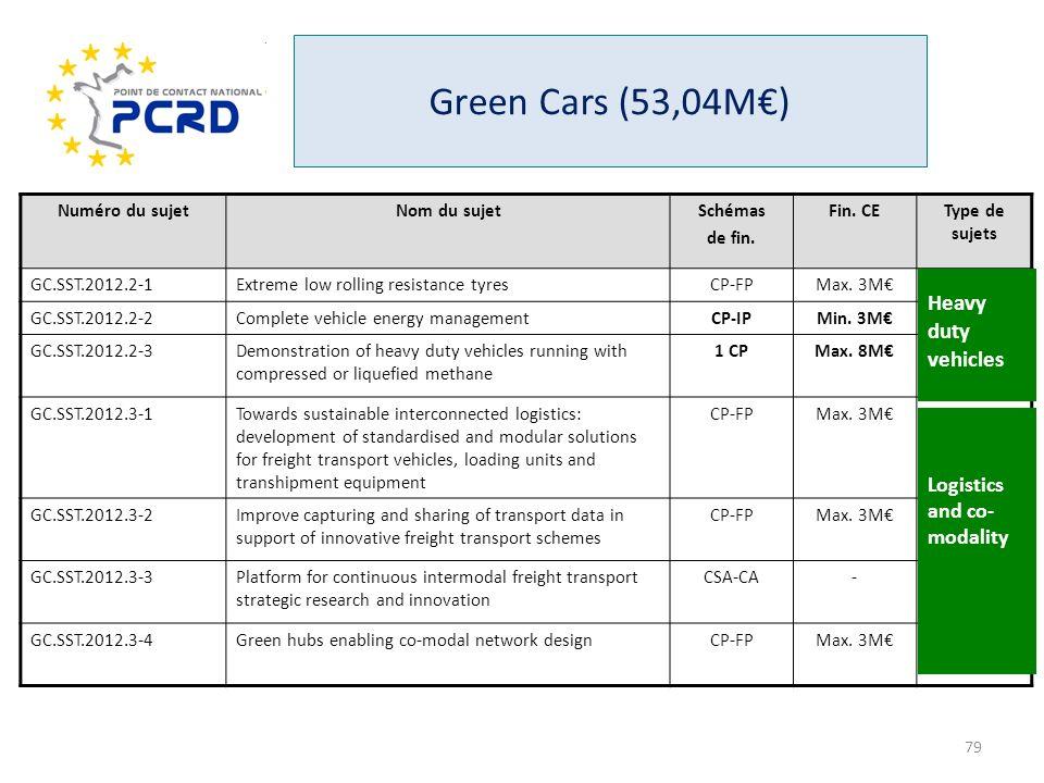 Green Cars (53,04M) Numéro du sujetNom du sujetSchémas de fin. Fin. CEType de sujets GC.SST.2012.2-1Extreme low rolling resistance tyresCP-FPMax. 3M-
