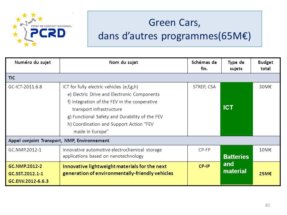 Numéro du sujetNom du sujetSchémas de fin. Type de sujets Budget total TIC GC-ICT-2011.6.8ICT for fully electric vehicles (e,f,g,h) e) Electric Drive