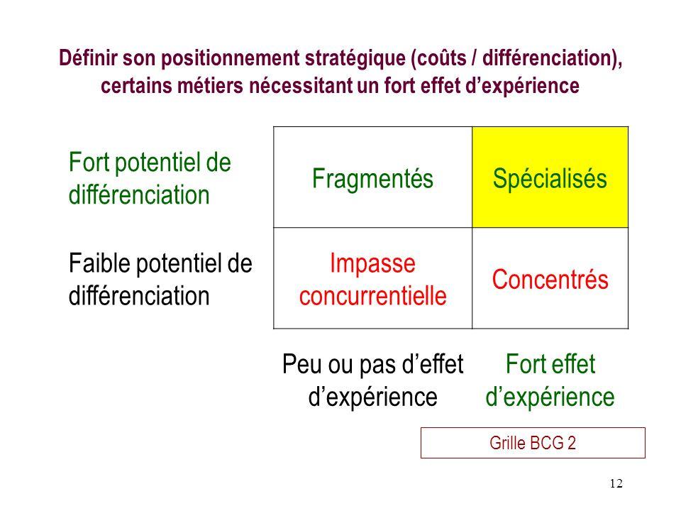 12 Définir son positionnement stratégique (coûts / différenciation), certains métiers nécessitant un fort effet dexpérience Grille BCG 2 Fort potentie