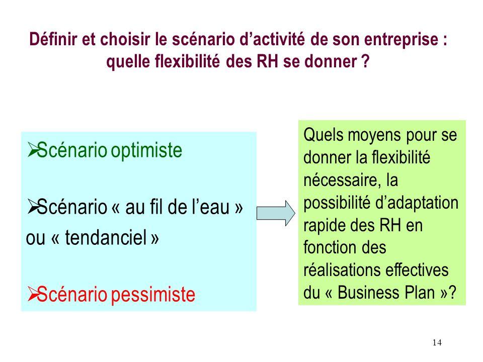 14 Définir et choisir le scénario dactivité de son entreprise : quelle flexibilité des RH se donner ? Scénario optimiste Scénario « au fil de leau » o