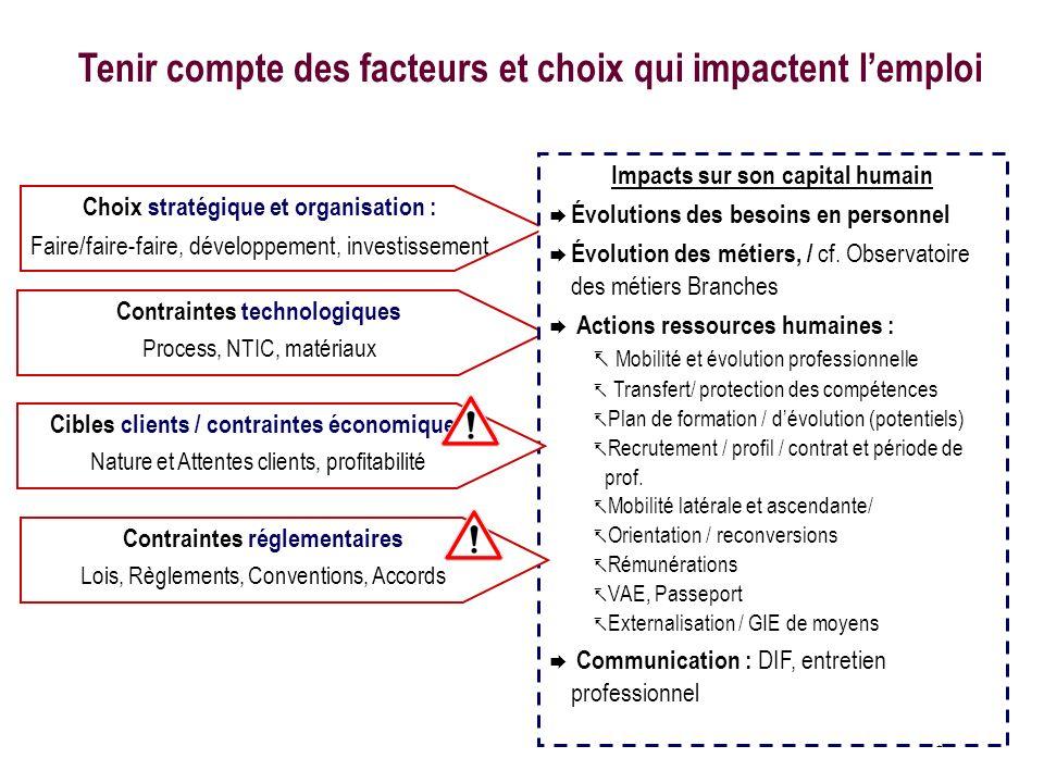 15 Choix stratégique et organisation : Faire/faire-faire, développement, investissement Contraintes technologiques Process, NTIC, matériaux Tenir comp