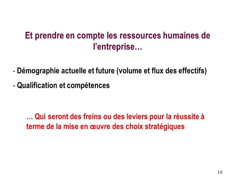 16 Et prendre en compte les ressources humaines de lentreprise… - Démographie actuelle et future (volume et flux des effectifs) - Qualification et com
