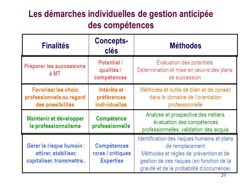 20 Finalités Concepts- clés Méthodes Préparer les successions à MT Potentiel / qualités / compétences Évaluation des potentiels Détermination et mise