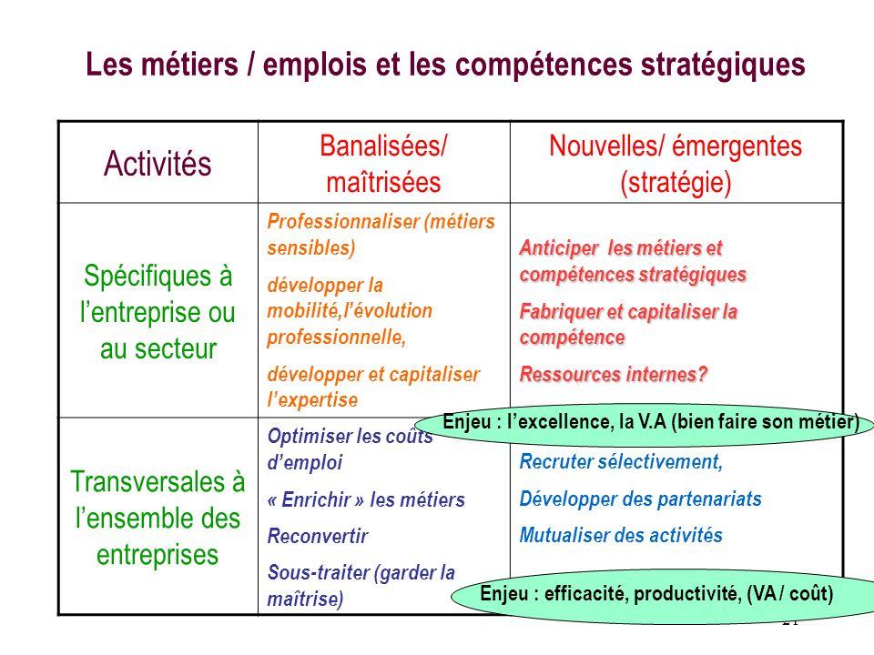 21 Les métiers / emplois et les compétences stratégiques Activités Banalisées/ maîtrisées Nouvelles/ émergentes (stratégie) Spécifiques à lentreprise