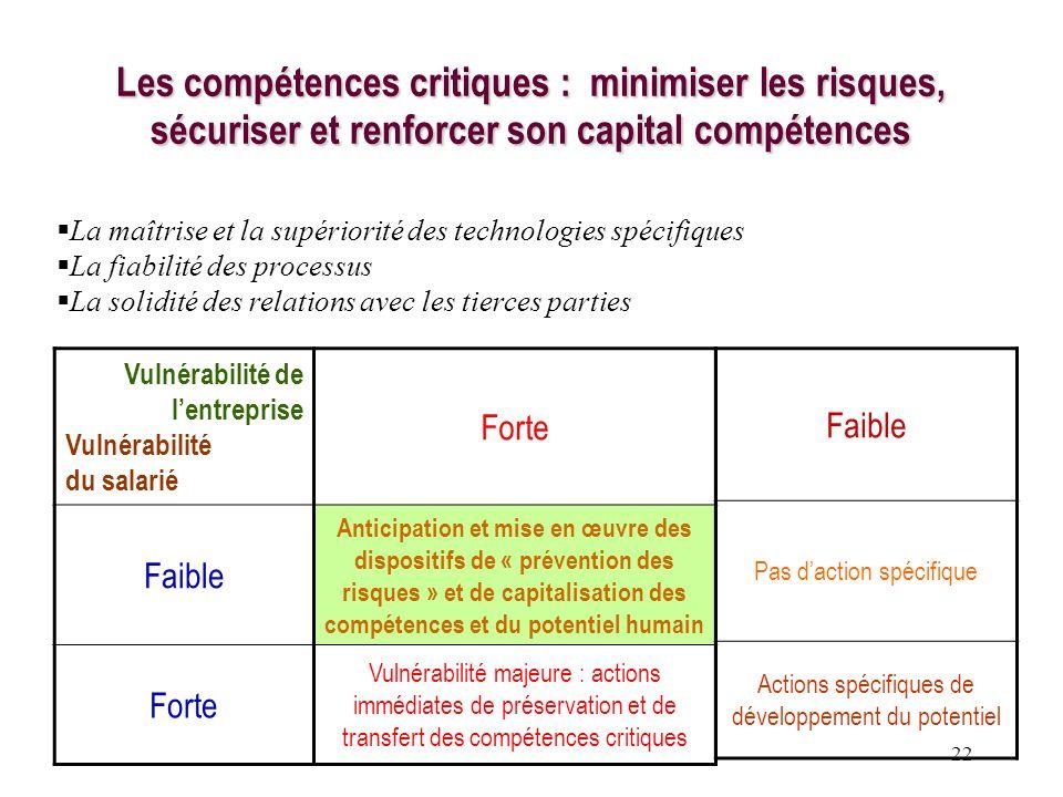 22 Les compétences critiques : minimiser les risques, sécuriser et renforcer son capital compétences Vulnérabilité de lentreprise Vulnérabilité du sal